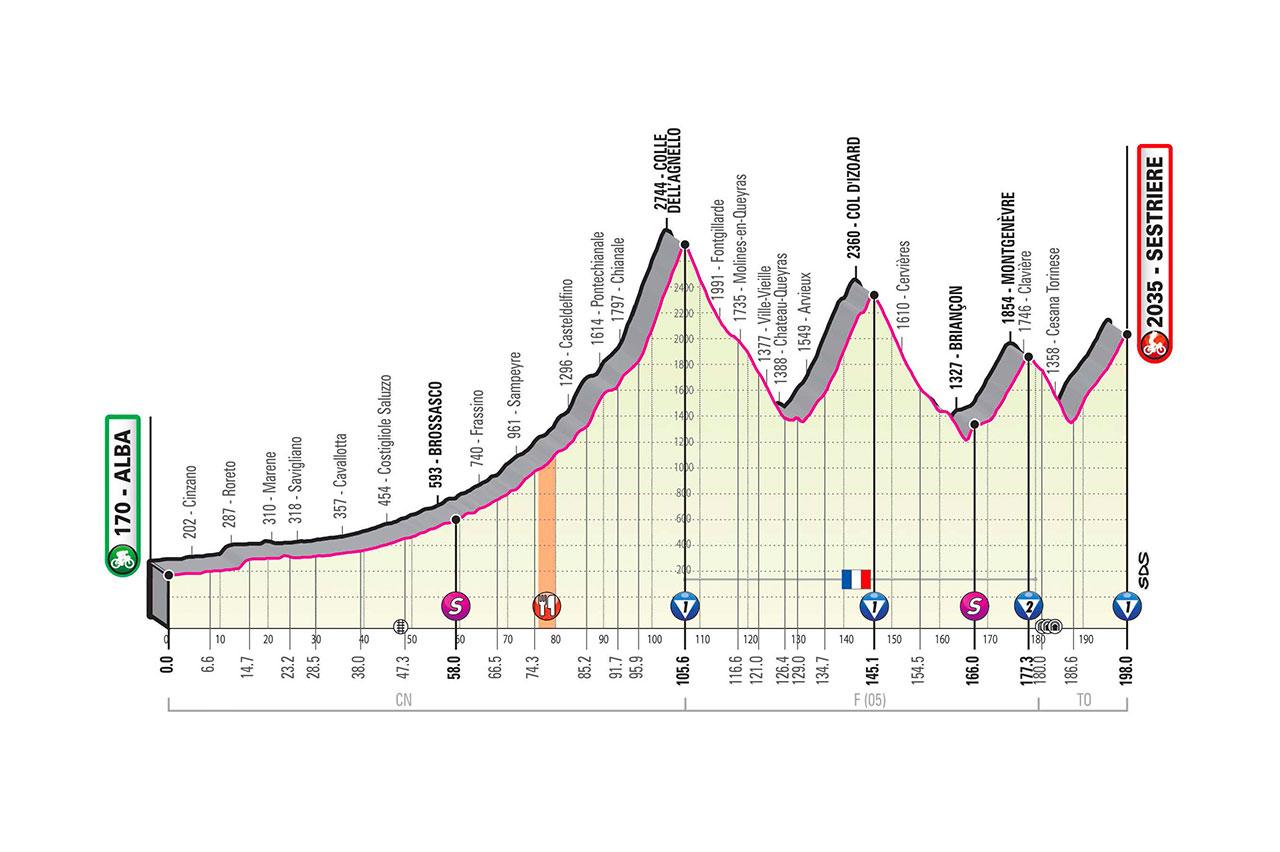 Giro de Italia 2020 en VIVO Etapa 20