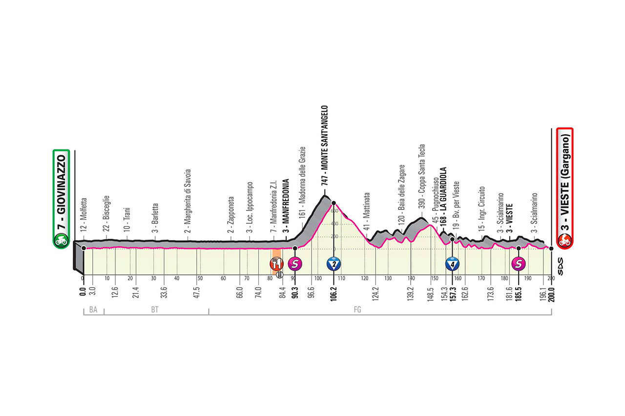 Derde Giro etappezege voor Demare