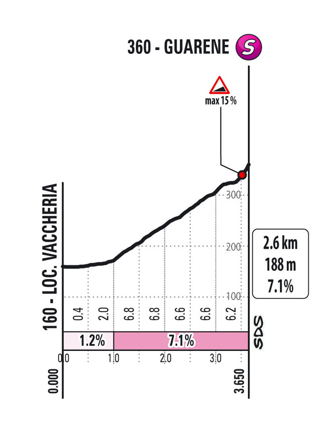 Subida Guarene Etapa 3 Giro d'Italia 2021 Biella Canale