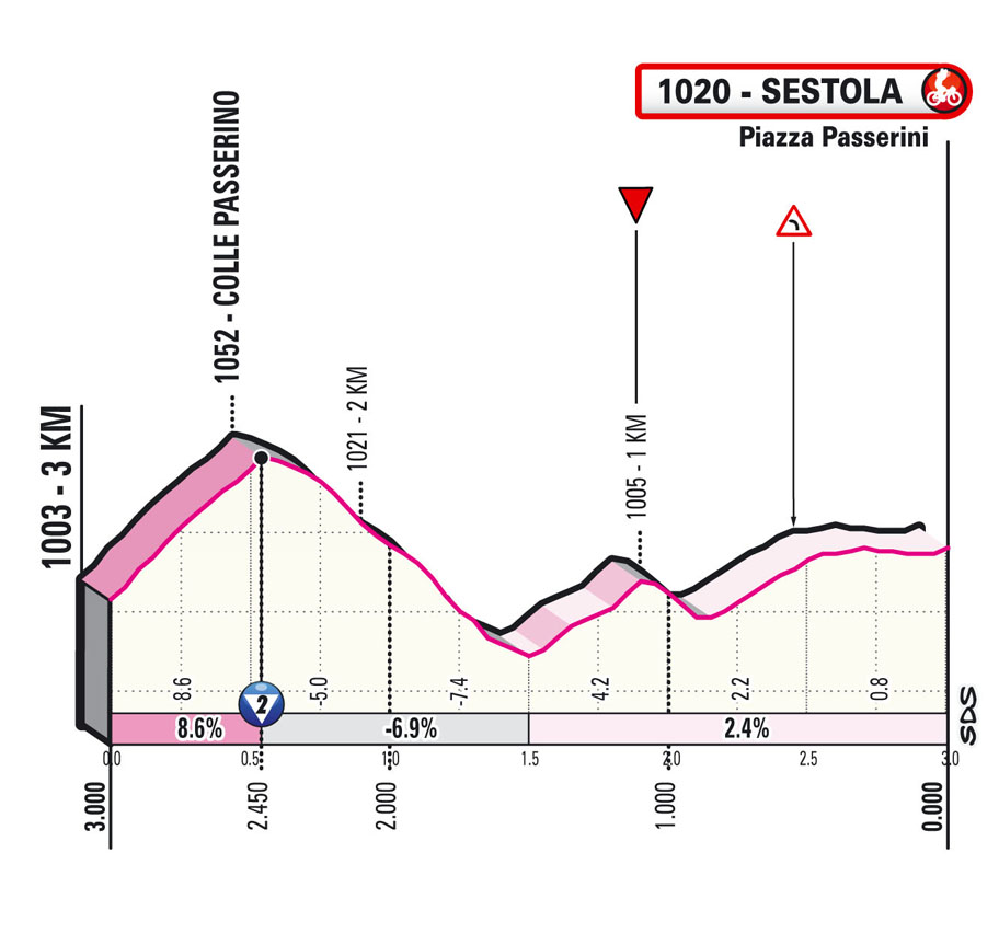 Últimos km Etapa 4 Giro d'Italia 2021 Piacenza Sestola