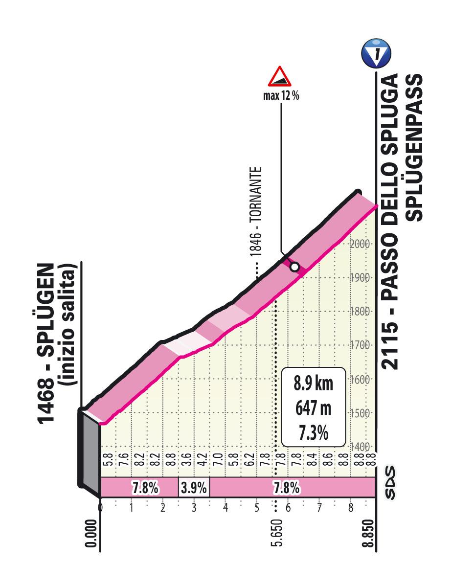 Ascension Passo dello Spluga Étape 20 Giro d'Italia 2021: Verbania, Valle Spluga - Alpe Motta