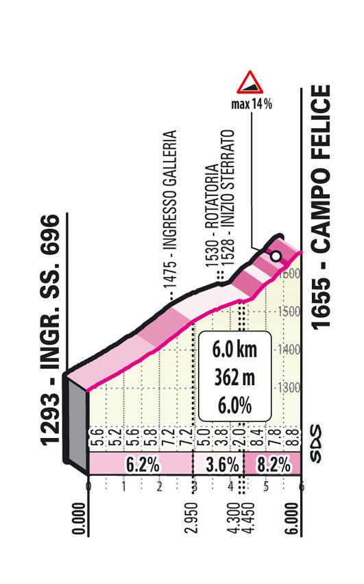 Subida Campo Felice Etapa 9 Giro d'Italia 2021: Castel di Sangro, Campo Felice (Rocca di Cambio)