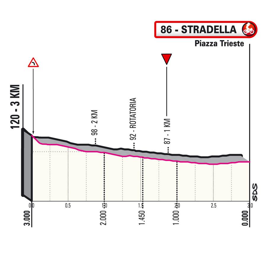 Last KM Stage 18 Giro d'Italia 2021: Rovereto, Stradella