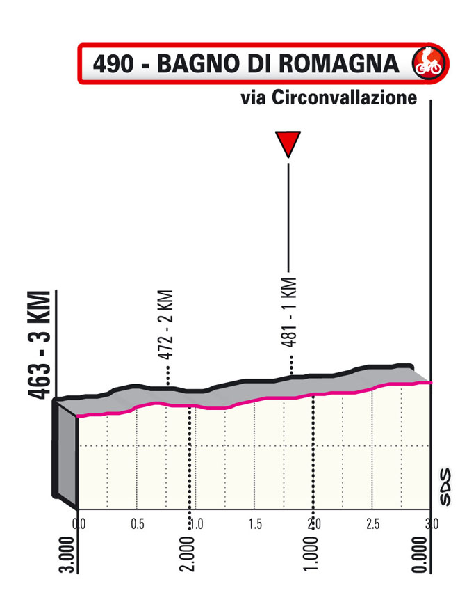 Últimos km Etapa 12 Giro d'Italia 2021 Siena Bagno di Romagna