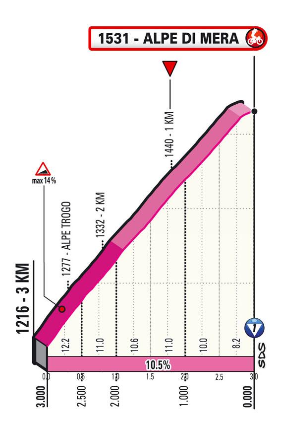 Ultimi KM Tappa 19 del Giro d'Italia 2021: Abbiategrasso, Alpe di Mera (Valsesia)
