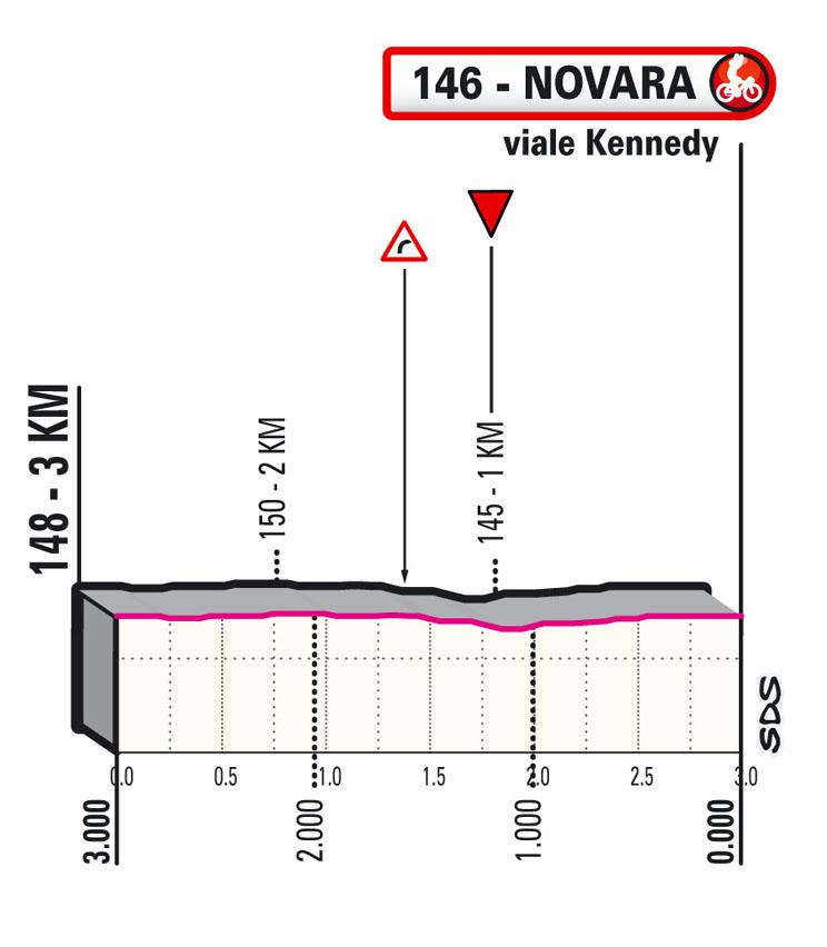 Últimos km Etapa 2 Giro d'Italia 2021 Stupinigi Nichelino Novara