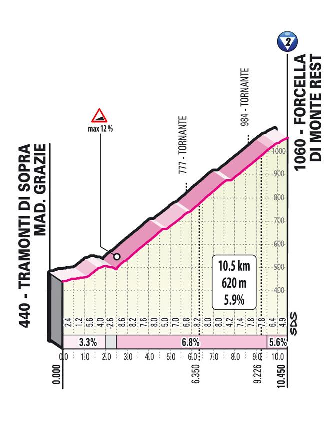 salita forcella di monte rest Tappa 14 del Giro d'Italia 2021 Cittadella Monte Zoncolan