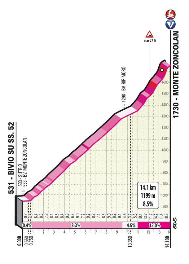 salita monte zoncolan Tappa 14 del Giro d'Italia 2021 Cittadella Monte Zoncolan