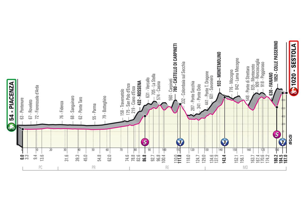 Altimetría Etapa 4 Giro d'Italia 2021 Piacenza Sestola