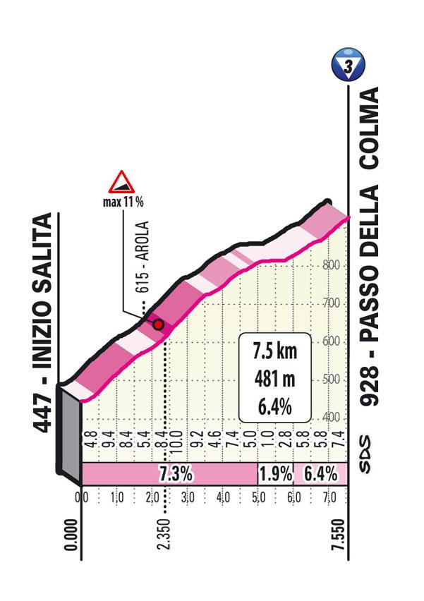 Salita Passo della Colma Tappa 19 del Giro d'Italia 2021: Abbiategrasso, Alpe di Mera (Valsesia)