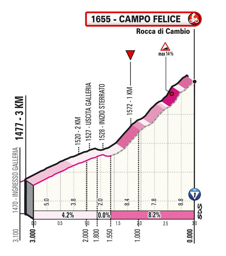 Ultimòs KM Etapa 9 Giro d'Italia 2021: Castel di Sangro, Campo Felice (Rocca di Cambio)