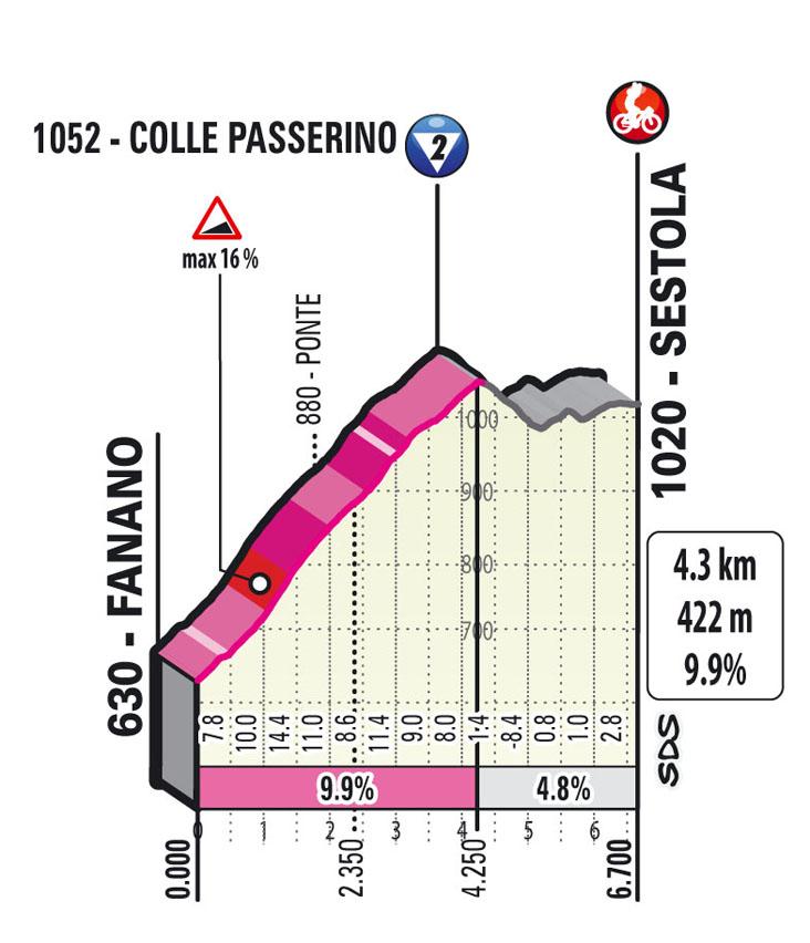 Subida colle passerino Etapa 4 Giro d'Italia 2021 Piacenza Sestola