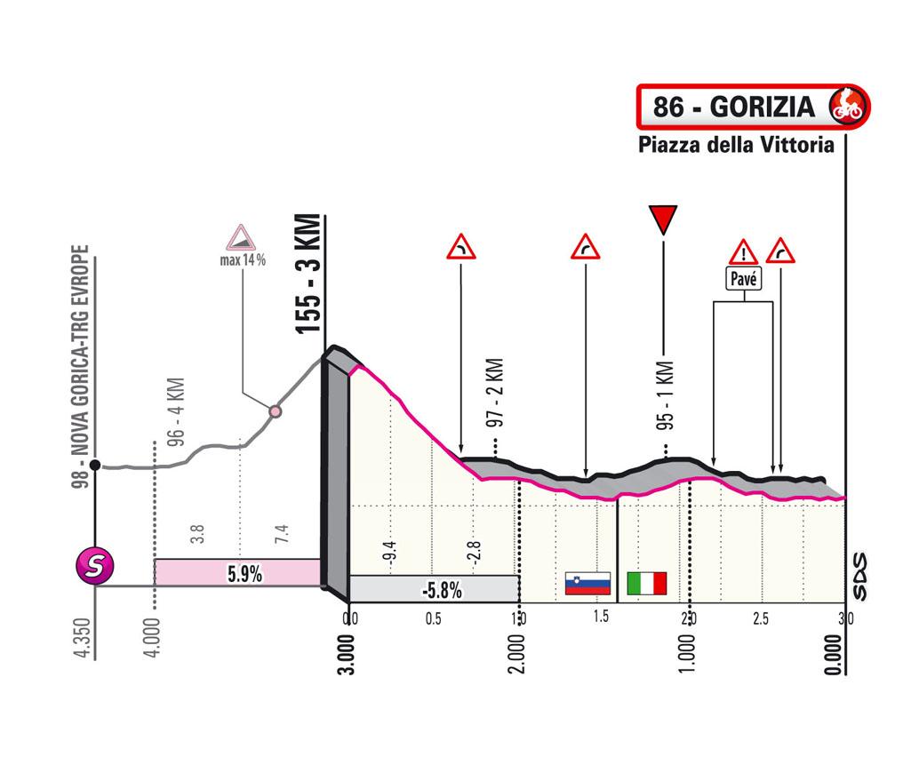 last km Stage 15 Giro d'Italia 2021 Grado Gorizia