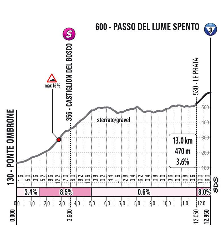 passo del lume spento Subida Etapa 11 Giro d'Italia 2021 Perugia Montalcino Brunello di Montalcino Wine Stage