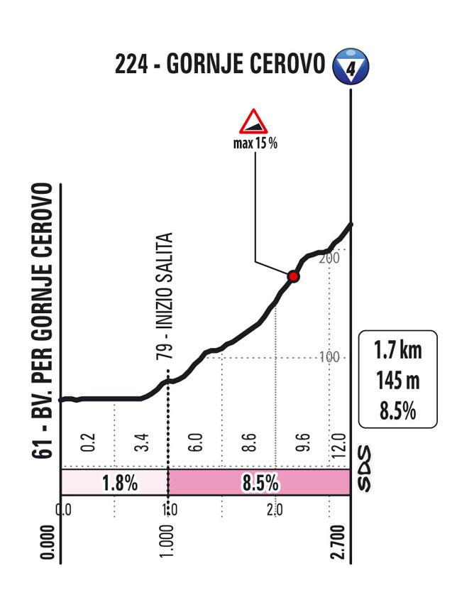 climb gorje cerovo Stage 15 Giro d'Italia 2021 Grado Gorizia