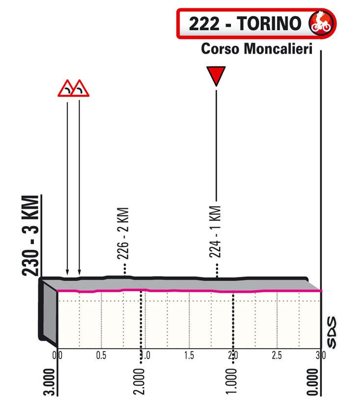 last km stage 1 Giro d'Italia 2021 Torino Torino TISSOT ITT