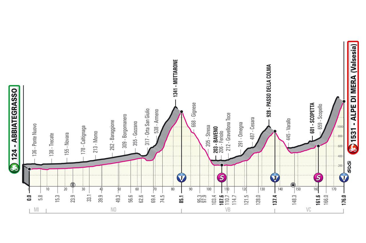 Altimetria Tappa 19 del Giro d'Italia 2021: Abbiategrasso, Alpe di Mera (Valsesia)