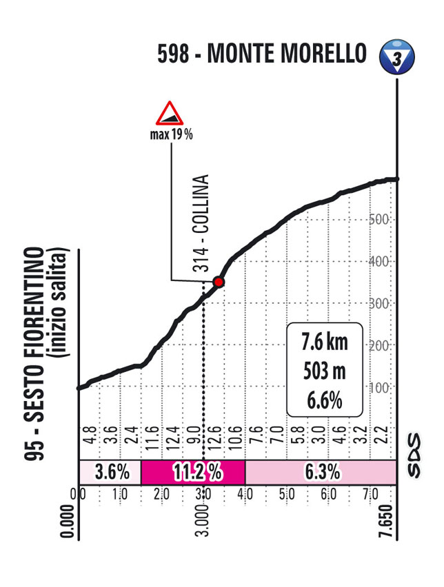 Subida monte morello Etapa 12 Giro d'Italia 2021 Siena Bagno di Romagna