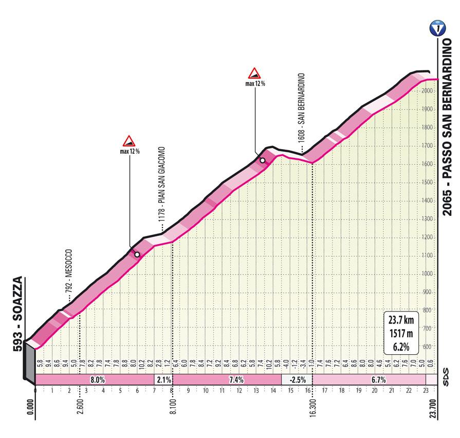 Ascension San Bernardino Étape 20 Giro d'Italia 2021: Verbania, Valle Spluga - Alpe Motta