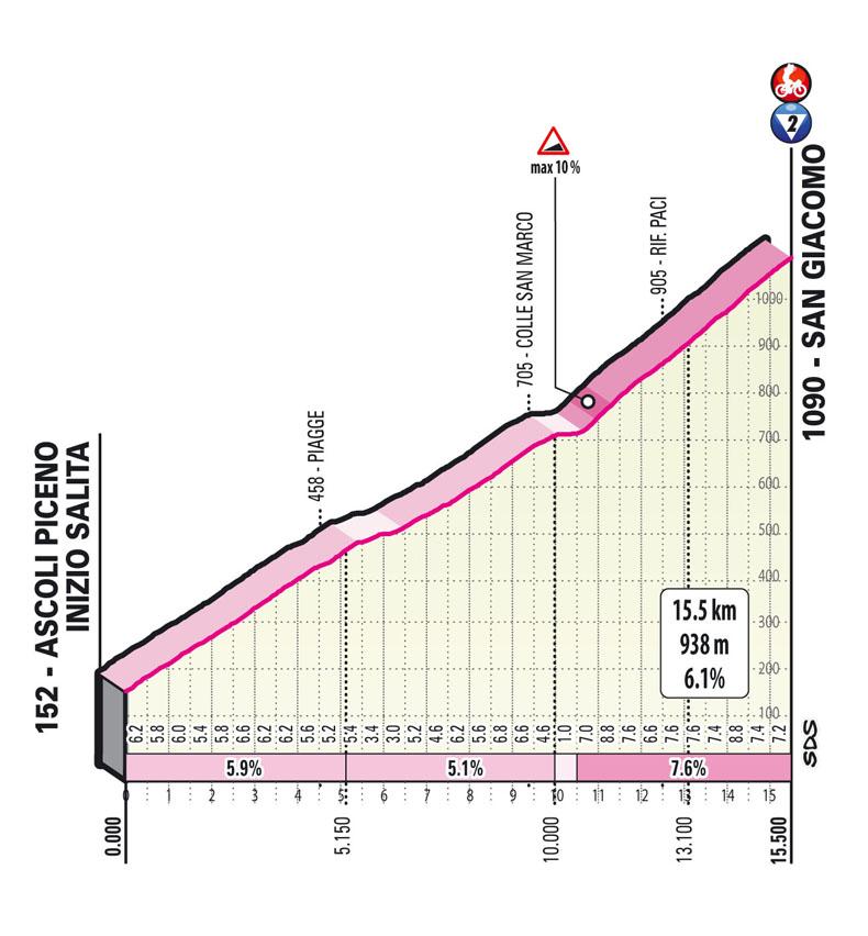 salita san giacomo Tappa 6 del Giro d'Italia 2021 Grotte di Frasassi Ascoli Piceno San Giacomo