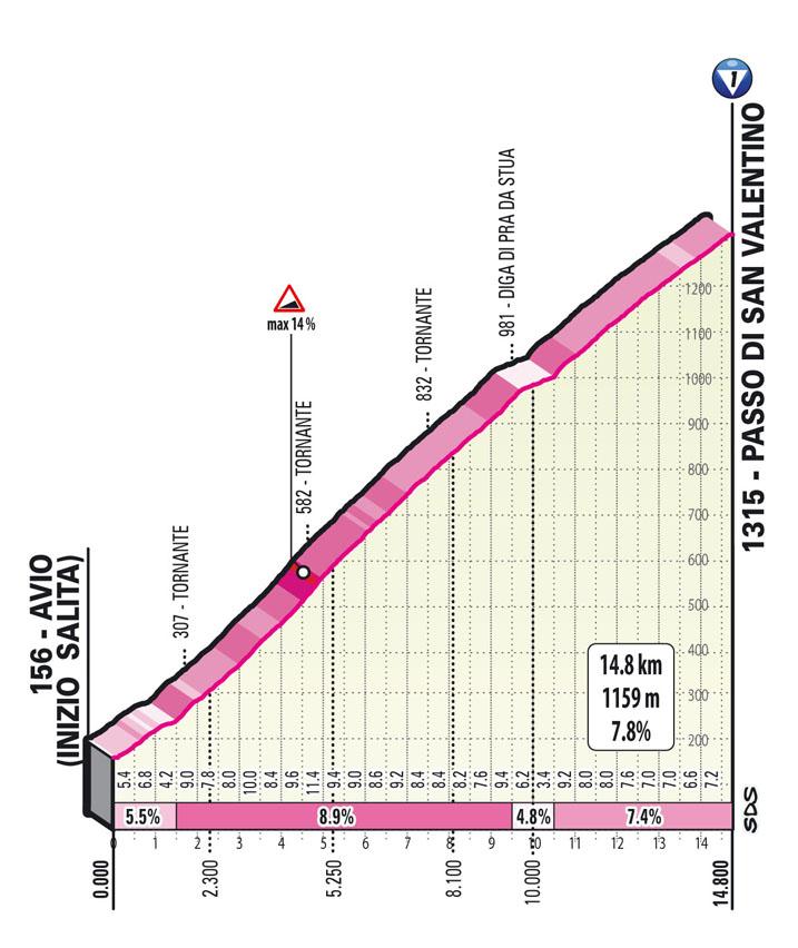 Passo del Valentino Climb Stage 17 Giro d'Italia 2021: Canazei, Sega di Ala