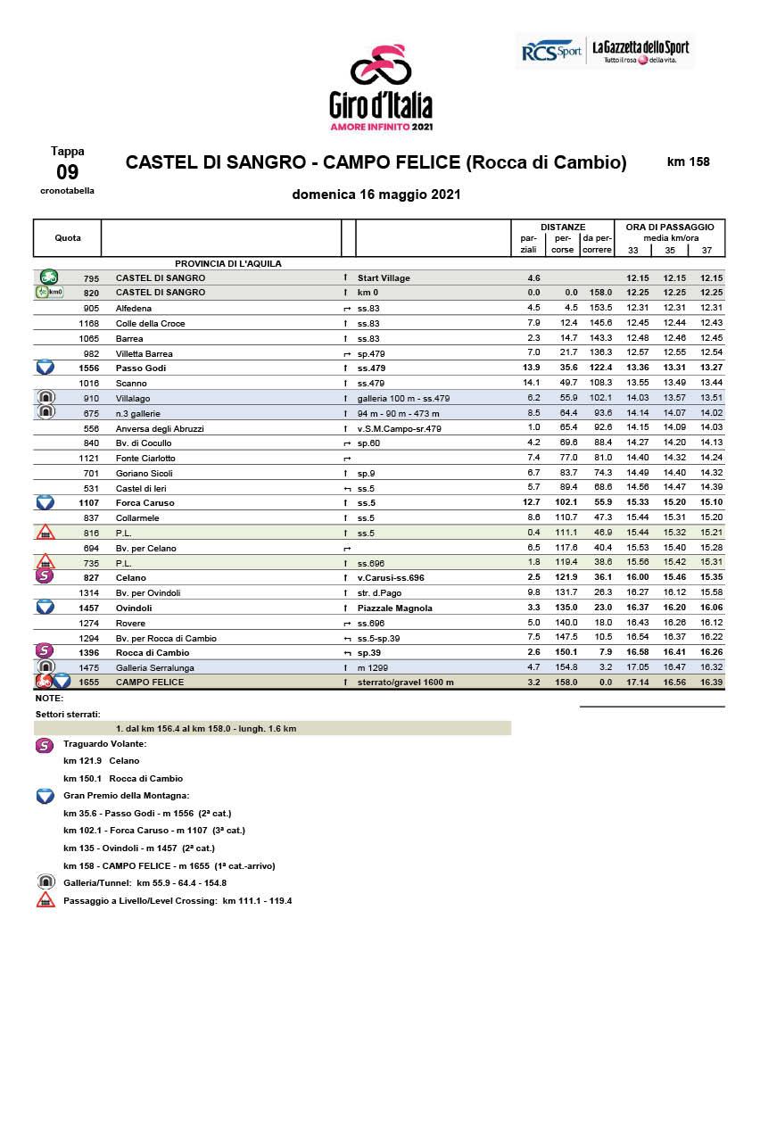 itinerary timetable Stage 9 Giro d'Italia 2021 Castel di Sangro Campo Felice Rocca di Cambio