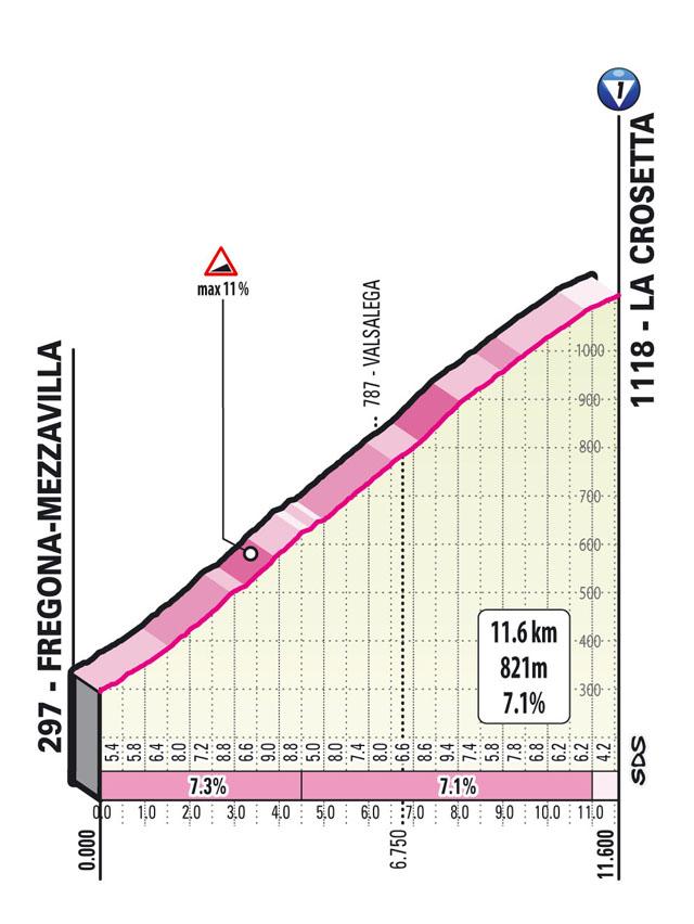 subida la crosetta Etapa 16 Giro d'Italia 2021 Sacile Cortina d'Ampezzo