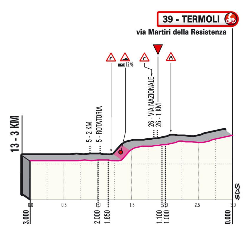 ultimi km Tappa 7 del Giro d'Italia 2021 Notaresco Termoli