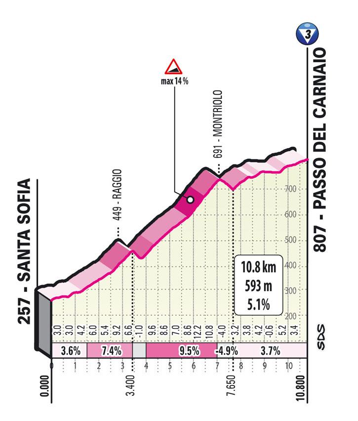 Subida passo del carnaio Etapa 12 Giro d'Italia 2021 Siena Bagno di Romagna