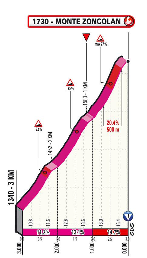 ultimi km Tappa 14 del Giro d'Italia 2021 Cittadella Monte Zoncolan