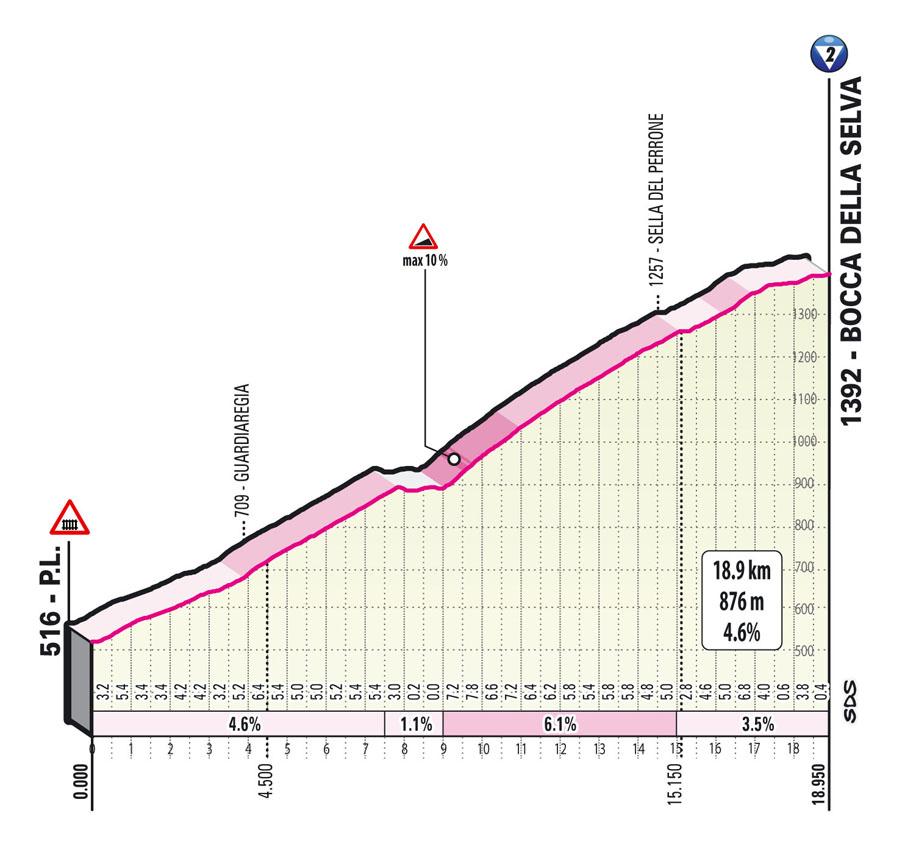 bocca della selva climb Stage 8 Giro d'Italia 2021 Foggia Guardia Sanframondi