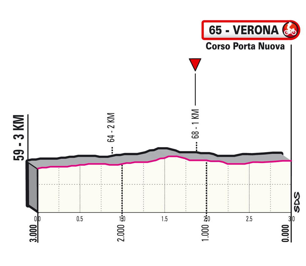 Últimos km Etapa 13 Giro d'Italia 2021 Ravenna Verona