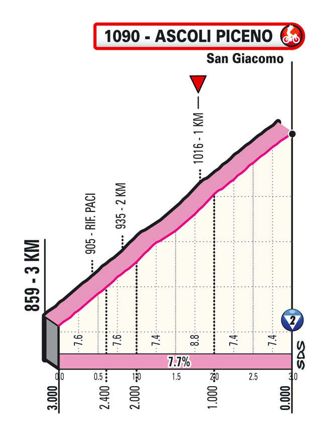 ultimi km Tappa 6 del Giro d'Italia 2021 Grotte di Frasassi Ascoli Piceno San Giacomo