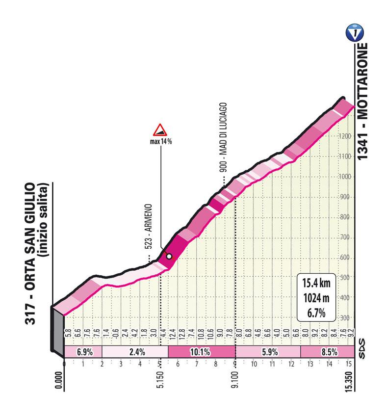 Salita Mottarone Tappa 19 del Giro d'Italia 2021: Abbiategrasso, Alpe di Mera (Valsesia)