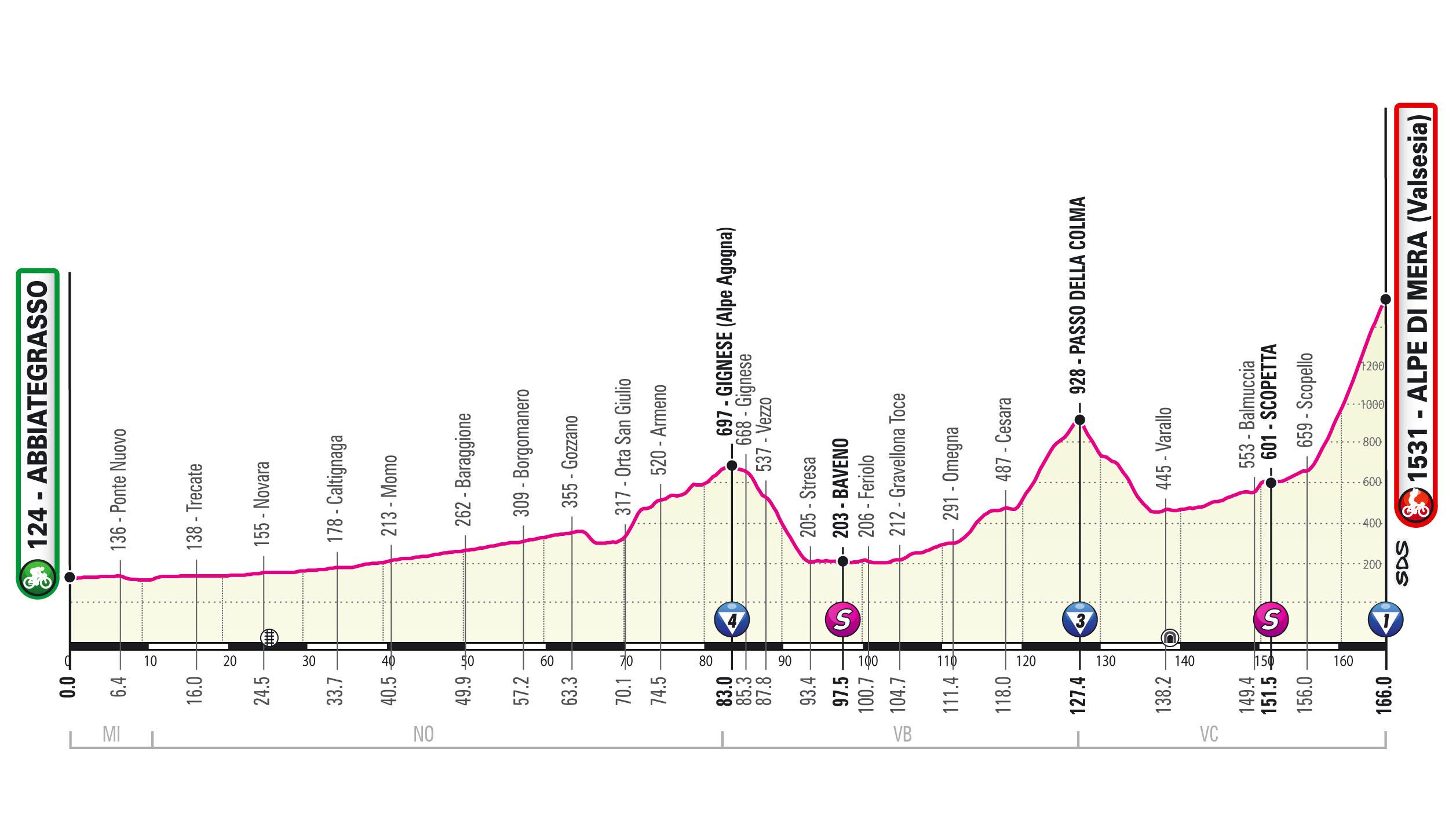 Profil Étape 19 Giro d'Italia 2021: Abbiategrasso, Alpe di Mera (Valsesia)